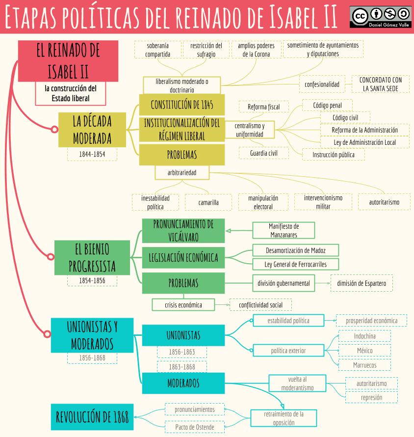 El Reinado De Isabel Ii Historia De España Selectividad Historia De España Enseñanza De La Historia
