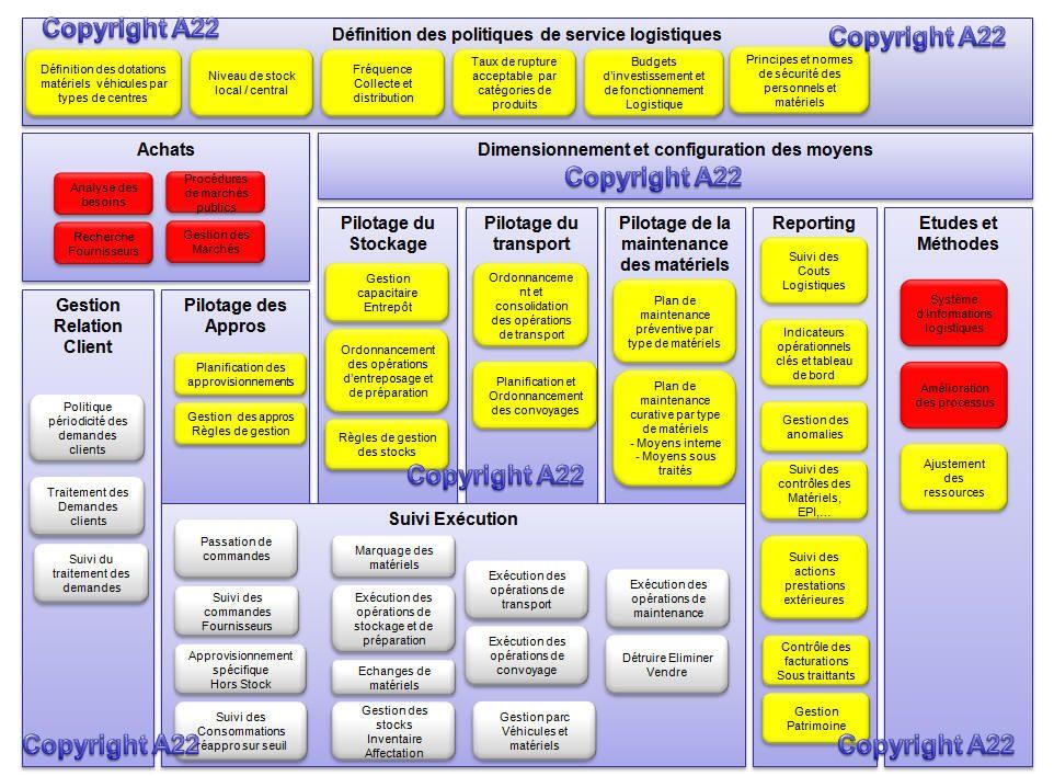 Supply Chain Logistique, Achats, Creation entreprise