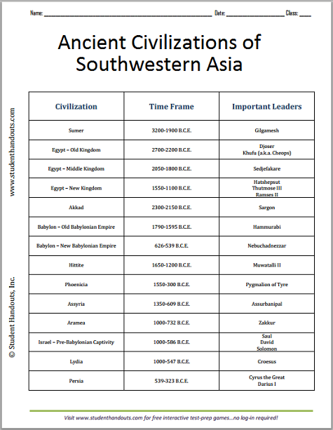 Ancient Civilizations Of Sw Asia Chart Student Handouts High School World History Ancient Civilizations Lessons Ancient Civilizations