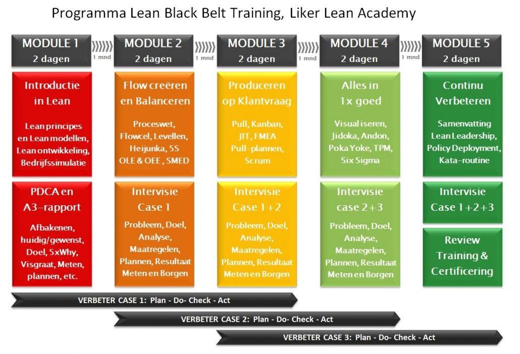 Programma Lean Black Belt Training Liker Lean Academy