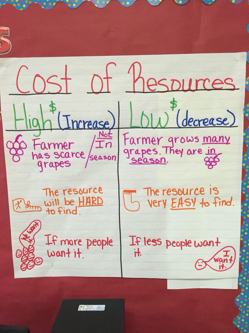 medium resolution of Personal Financial Literacy! Cost of Resources!   Financial literacy anchor  chart