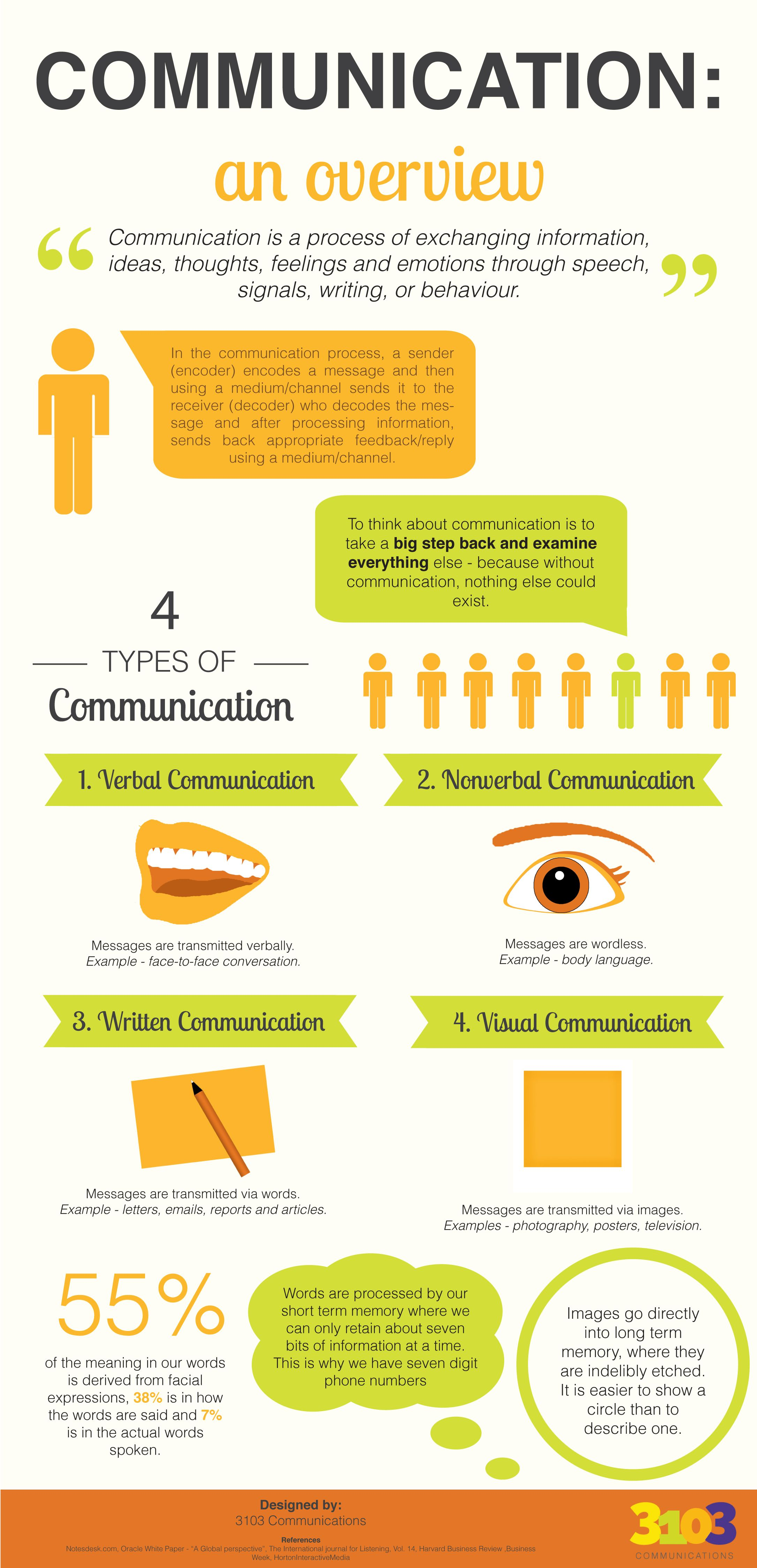 communication an overview designed by communications communication an overview designed by 3103 communications infographic communication overview