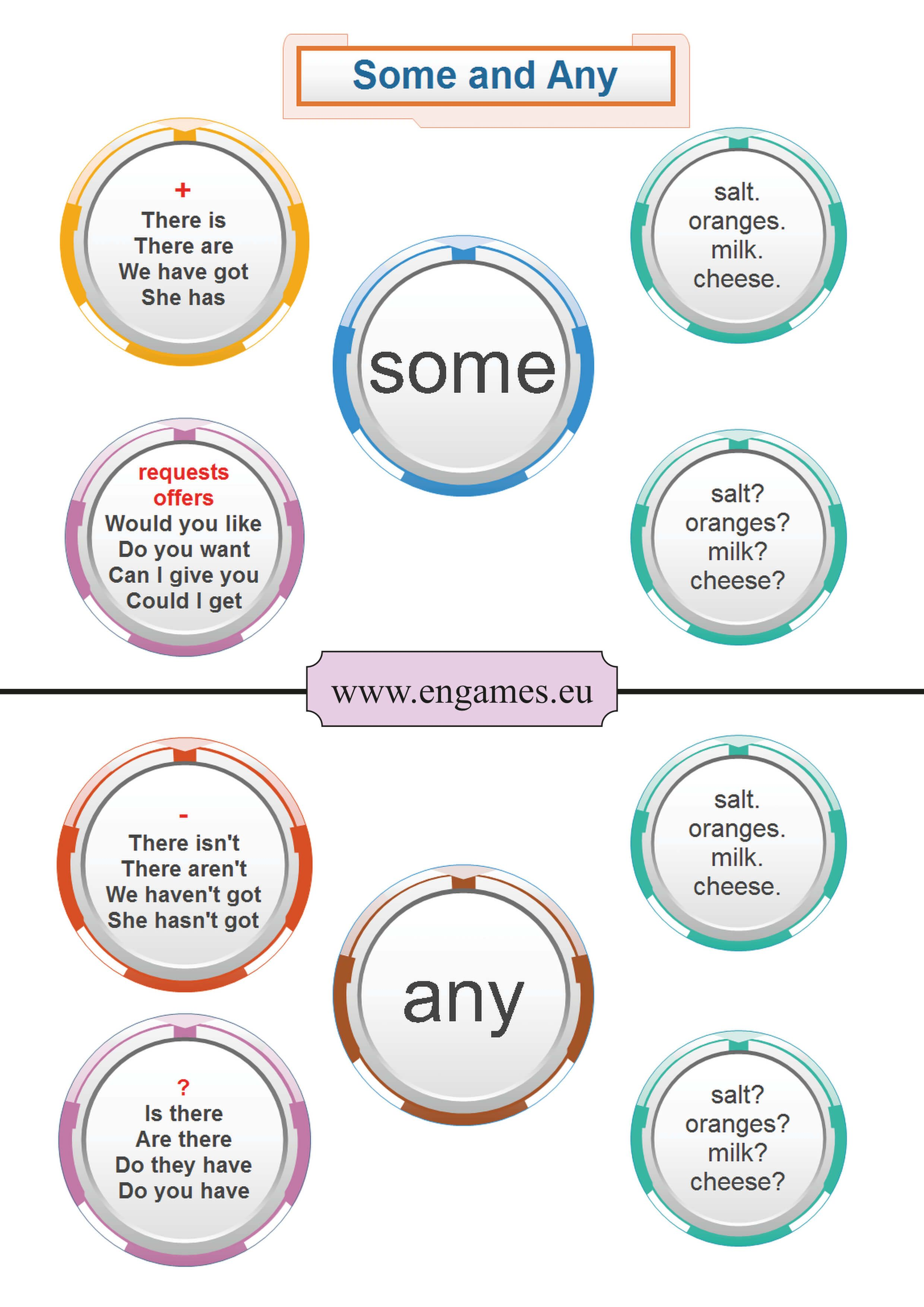 Some Or Any Grammar English Grammar English Grammar Tenses Learn English Grammar