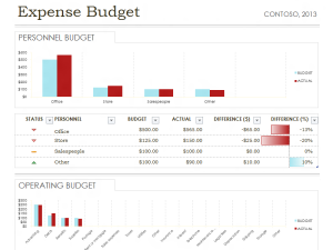 Simple Expense Budget Template Helps People Make Forecasts About