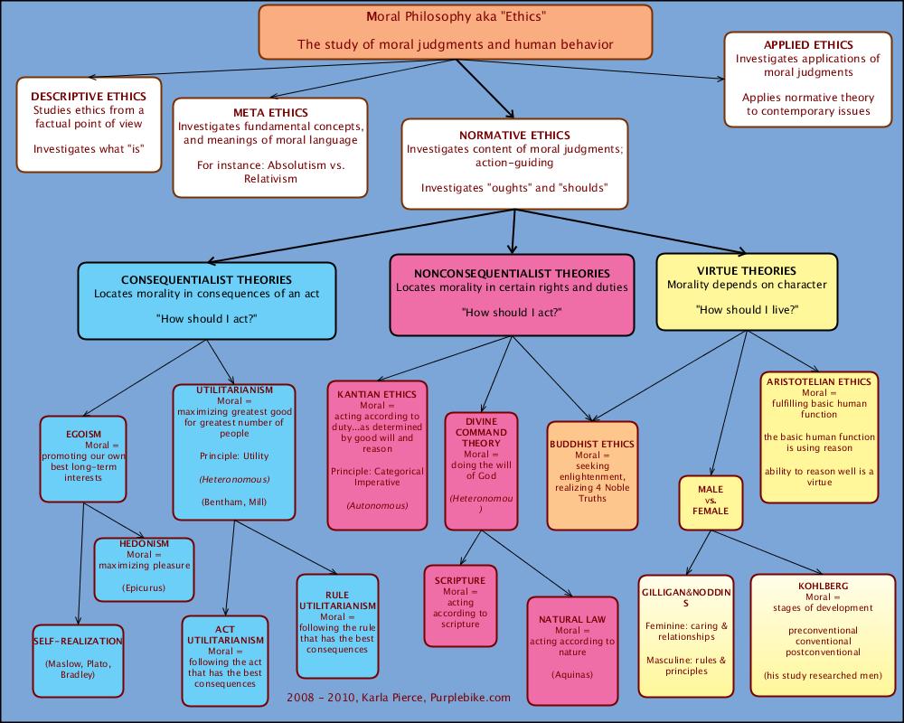 Hypothesis Dictators Aren T Altruists Page 2 Psychology Philosophy Concept Map Moral Philosophy