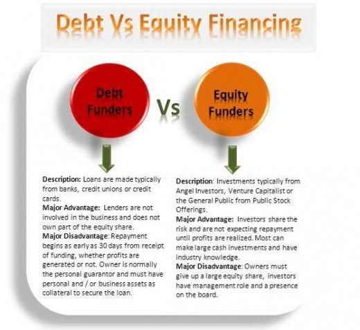 Debt Financing: Debt Vs. Equity