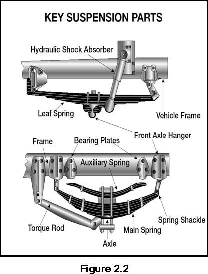 Image Of Key Suspension Parts