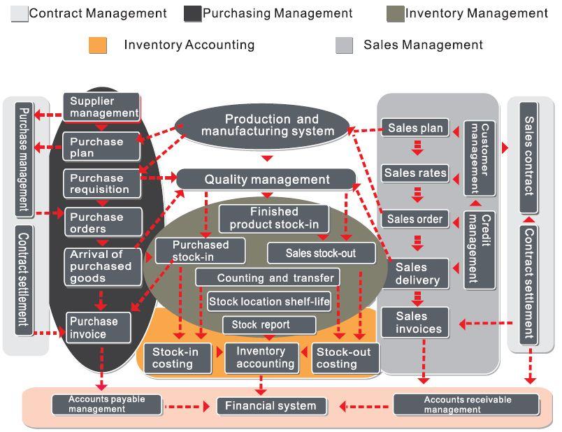 SCM FUNCTIONAL MODELS Contract management, Risk