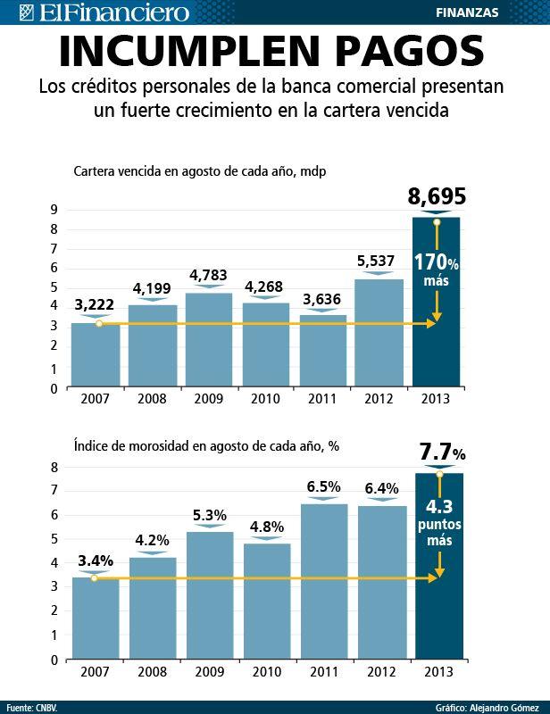 Los créditos de la banca comercial 30 de septiembre 2013