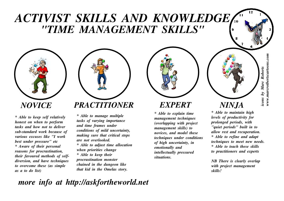 Time Management Skills Time Management Skills Management Skills Time Management