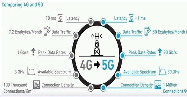 Reposting @adelalkathery: #4g vs #5g #infographic #tech #instagood