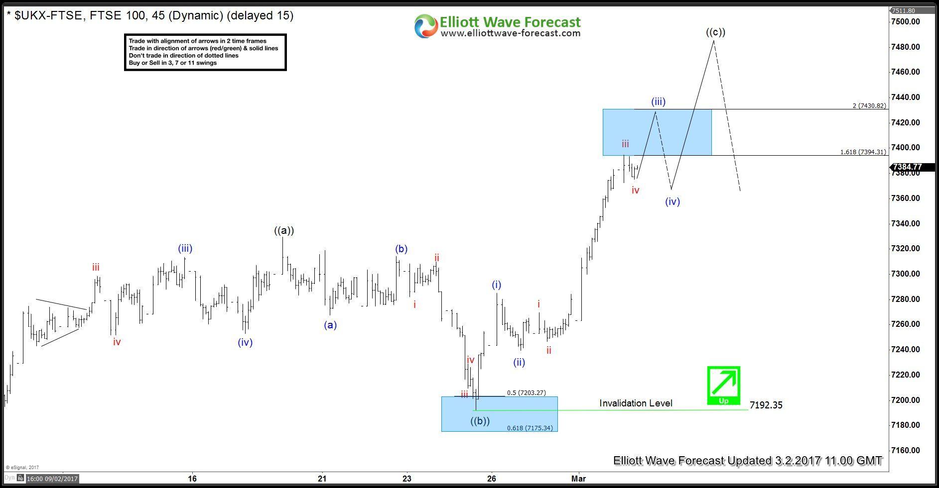 Elliott Wave Theory Stock Market Stock Charts Waves