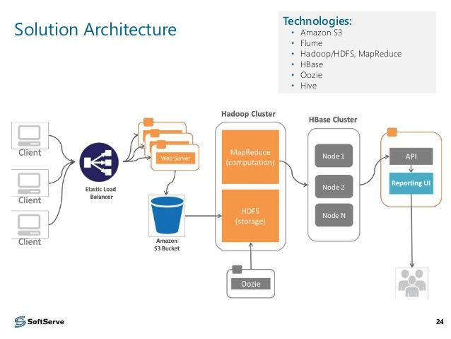 Data Pipeline Architecture Google Da Ara Big Data Technologies Big Data Big Data Analytics