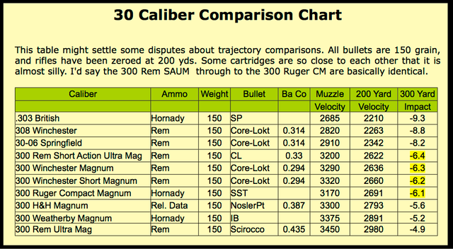 Ammo And Gun Collector Various  Caliber Ammo Comparison Of