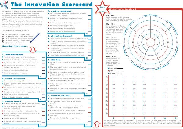 The Innovation Scorecard  Idlaboratoriet  Innovation And Idea
