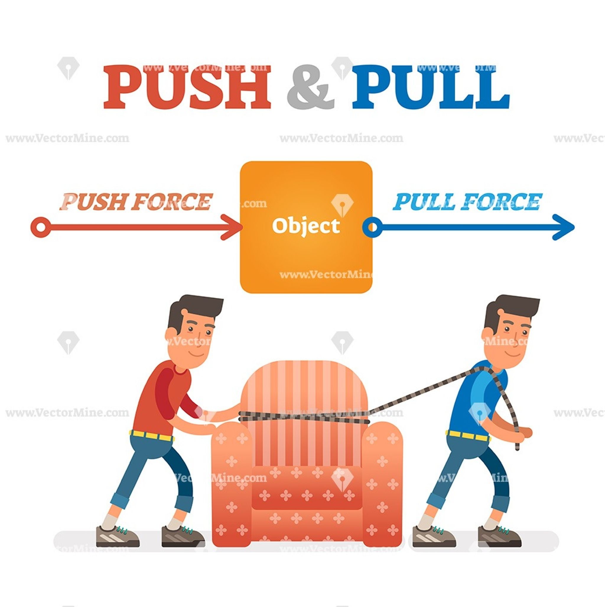 Push And Pull Physics Force Vector Illustration Education Technology Learning Science For Kids Education Kindergarten