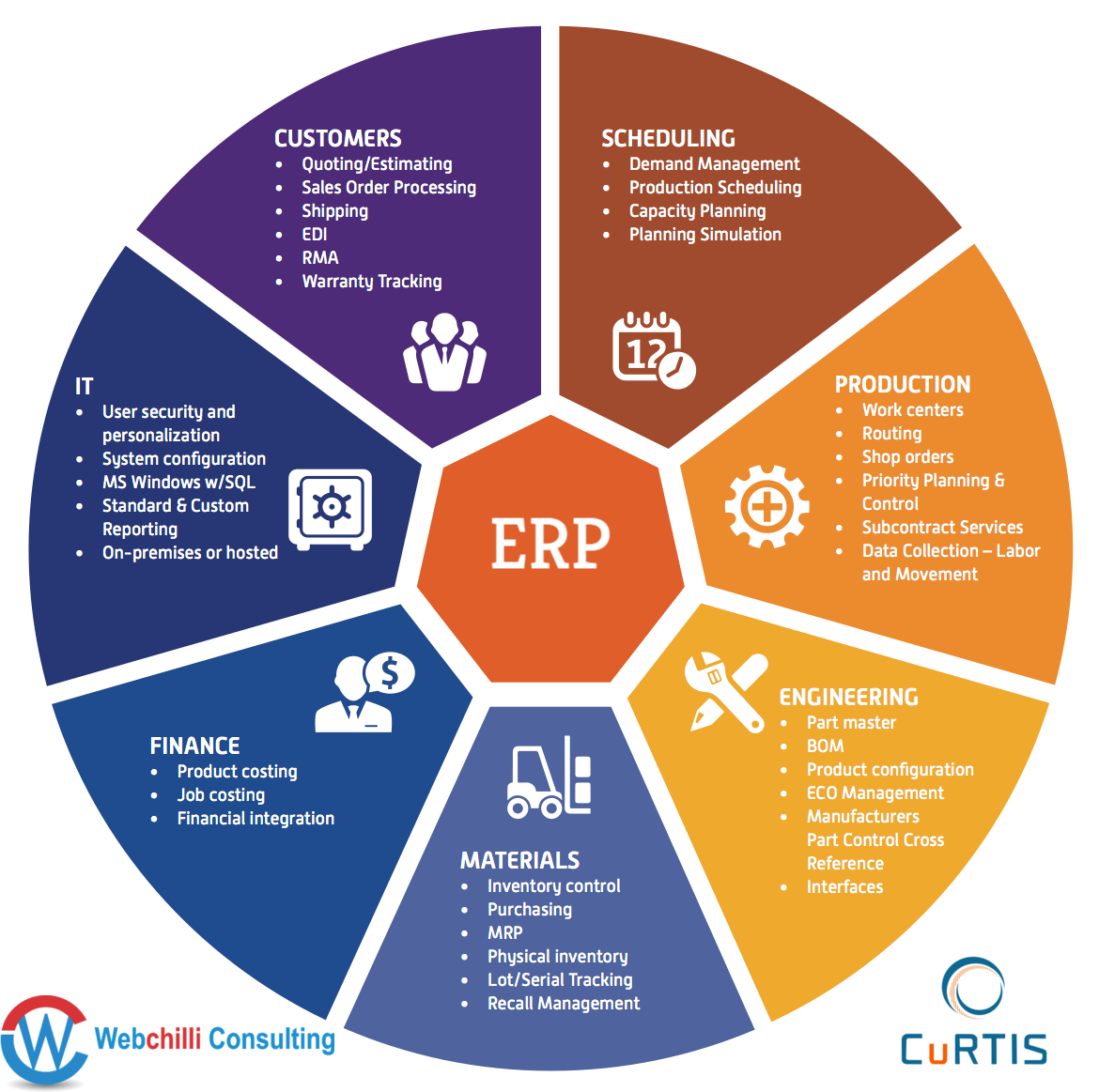 Erp Software Services For Manufacturer Capacity Planning Business Solutions Business Process