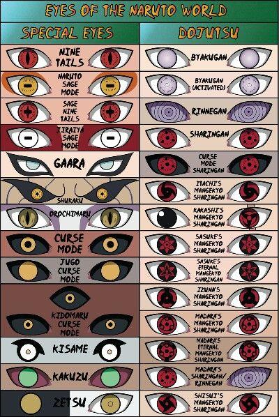 Ojos de Naruto