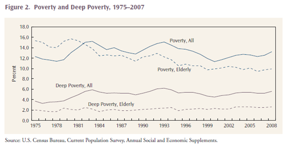 Demographics Of Homelessness Series The Rising Elderly Population Demographics Homeless Elderly