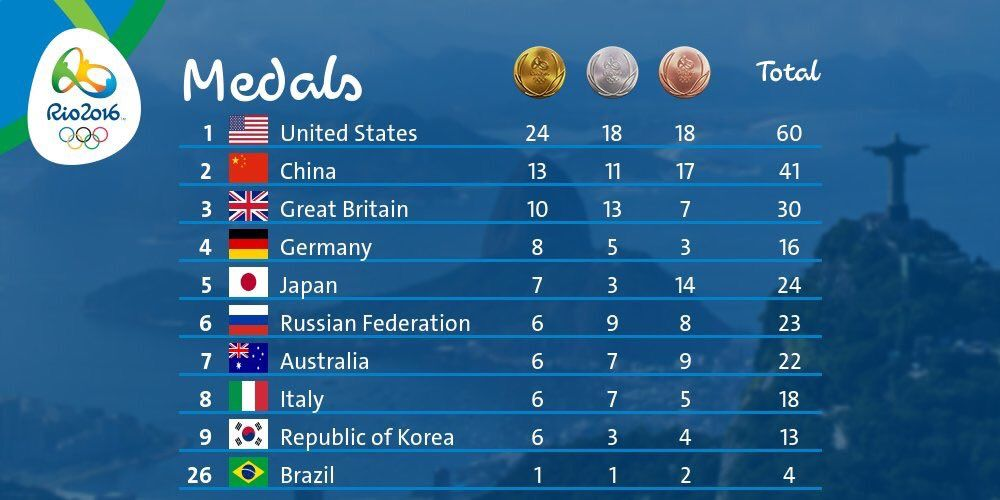 medal count at the end of #Day8: For the complete list ...