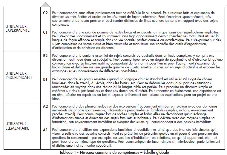 Quel Est Votre Niveau Linguistique Page 1 Parler Pour Ne Rien Dire Abc De La Langue Francaise Forums Enseignement Des Langues Oral Maitrise De Soi