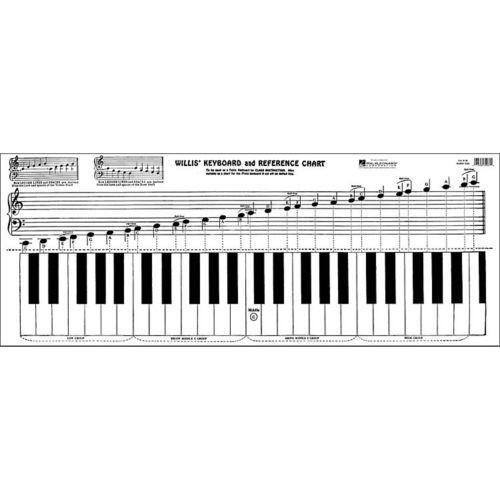 ChartKeyboardPianoChordMusicScaleKeyboardsKeyFoldout