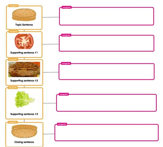 essay structure teel - Google Search | educational | Love essay ...