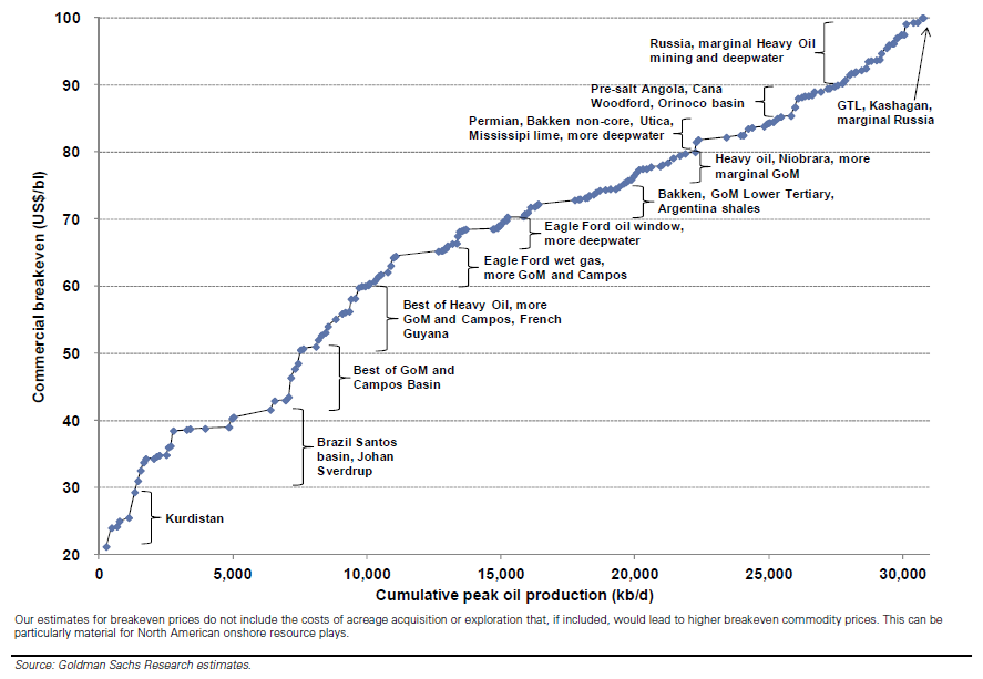 Goldman Sachs Top 380 Global Oil Gas Projects 2013 Supply