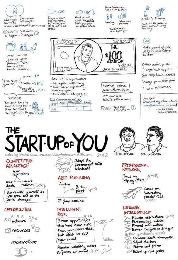 100 dollars pour monter une startup en une image