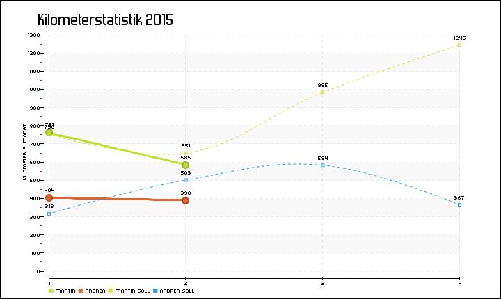 In den Beinen 2015 « XALPS.DE // Das sieht doch schon mal vielversprechend aus!