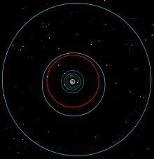 Titan's orbit
