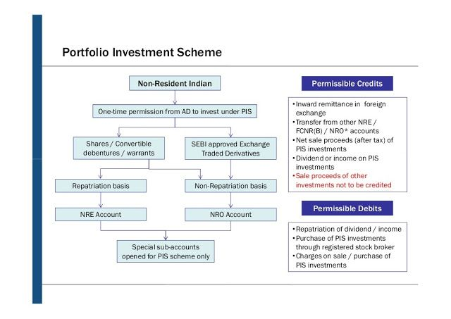10 Things Nri Should Know About Portfolio Investment Scheme Pis Nri Saving And Investment Tips Investing Investment Tips Savings And Investment