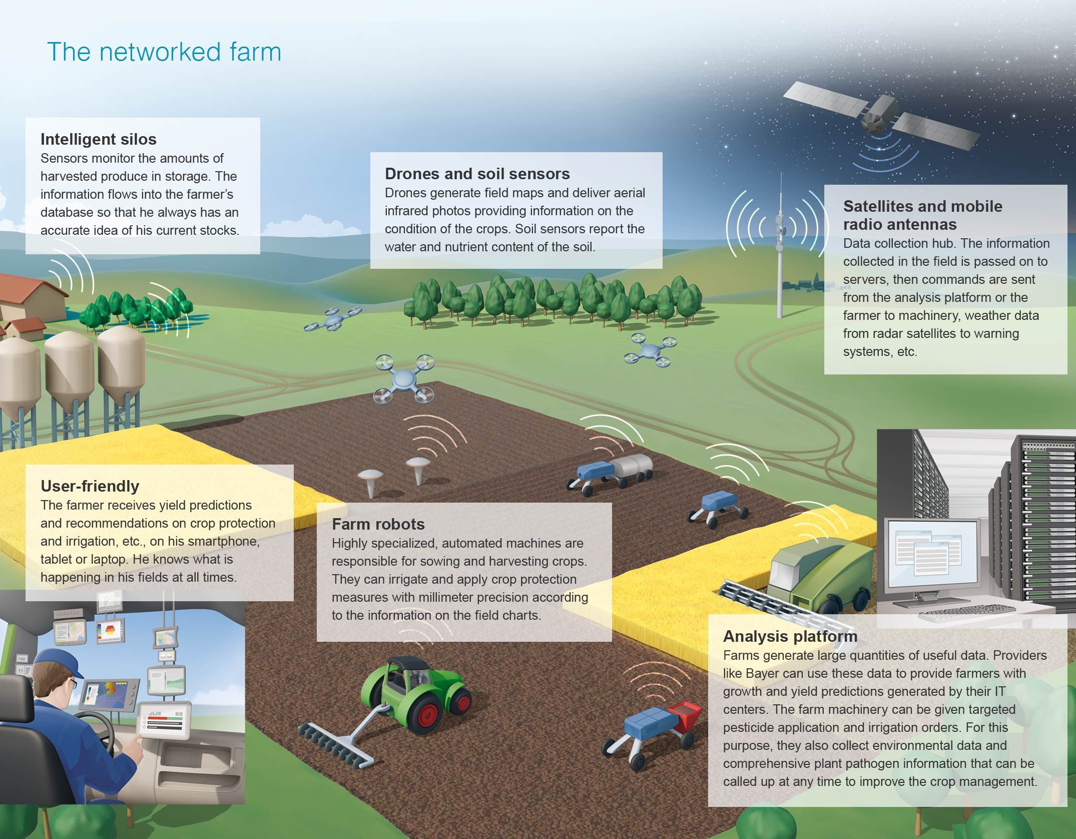 Robots Drones And Supercomputers Can Help Farmers