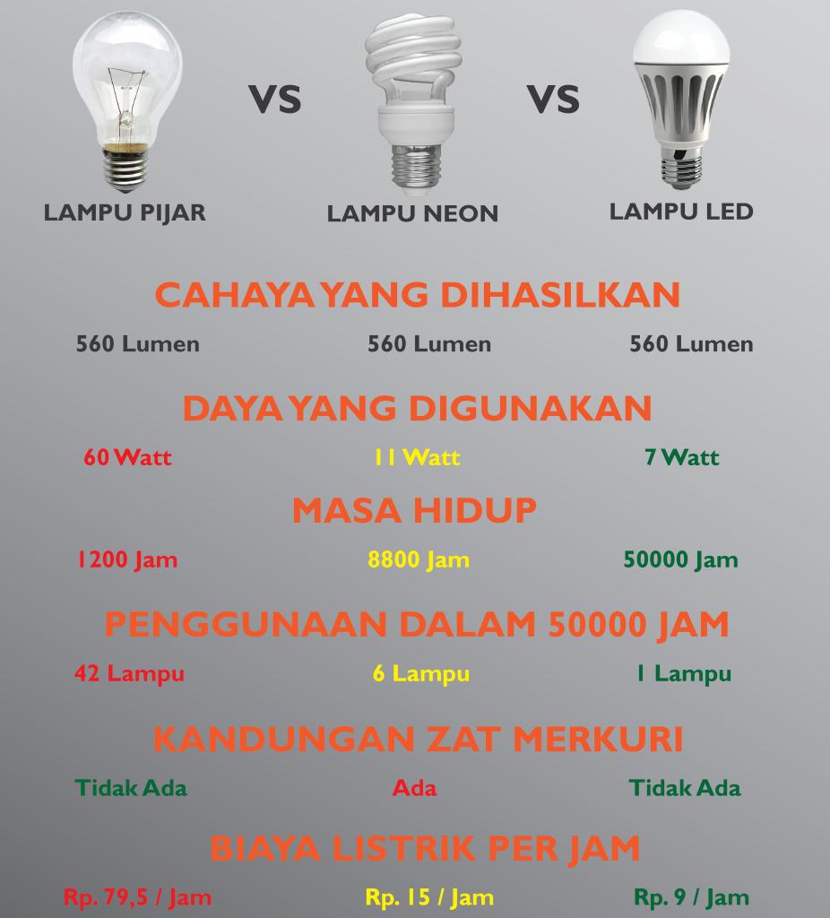 perbandingan lampu lampu lampu led neon pinterest