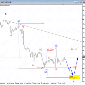 Elliott Wave Analysis On Usd Index  Forex Trading
