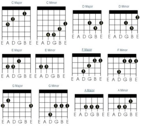 How to play major and minor chords on guitar | Guitars | Pinterest ...