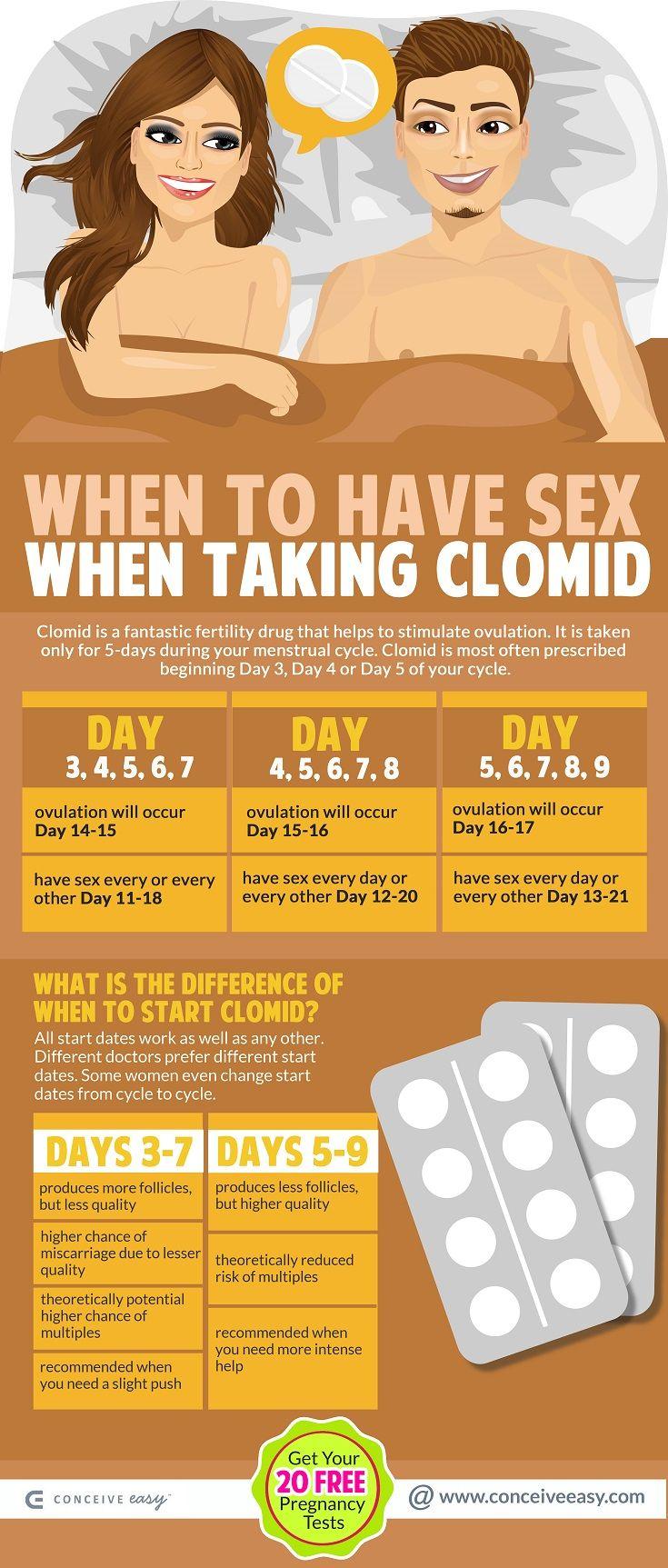 Ovulation calendar when on clomid