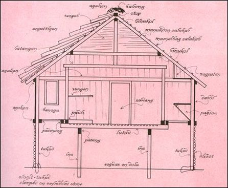 Pin On Dcs Vernacular Architecture