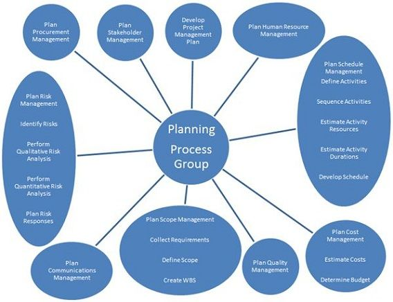 Process of project management and business plan Project Managment
