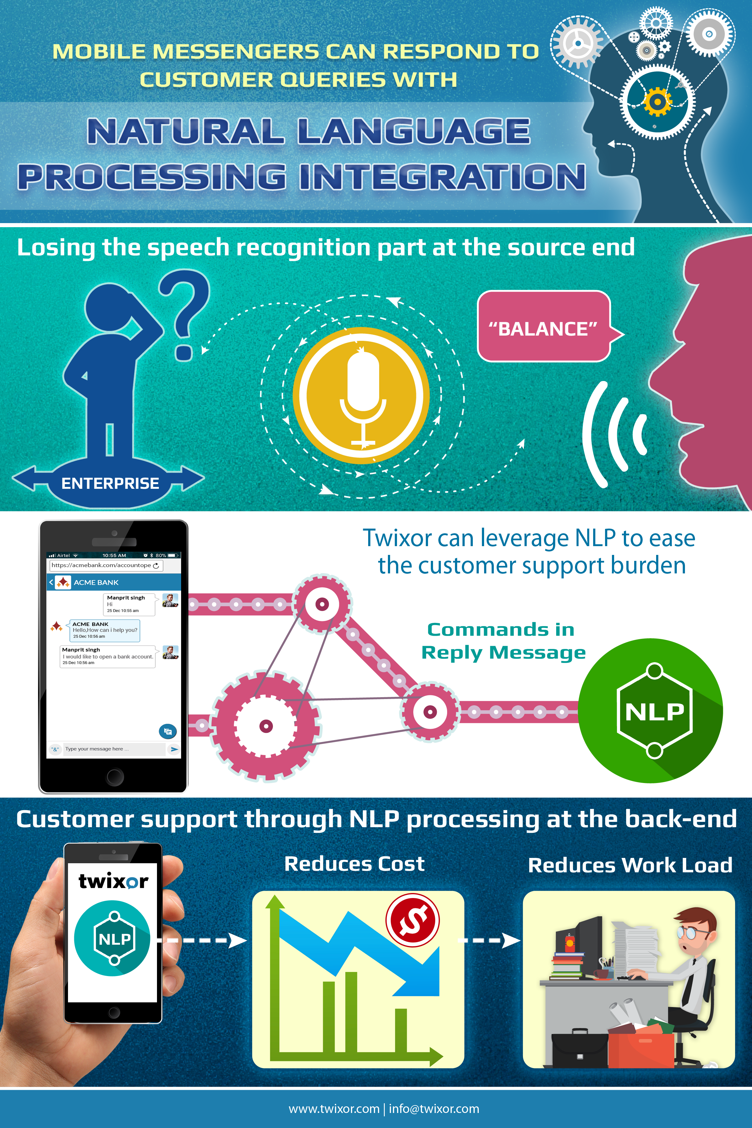 NLP FOR CUSTOMER SUPPORT Nlp, Messages, Speech recognition