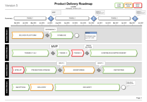 Product Delivery Plan Roadmap Template Visio  Project