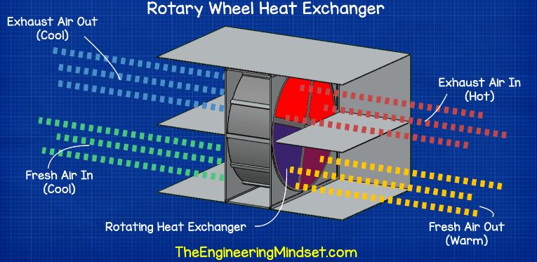 Rotary wheel heat exchaner Heat exchanger, Refrigeration
