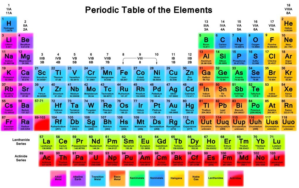 Vivid periodic table Periodic Table of Elements Pinterest - fresh tabla periodica hecha en word