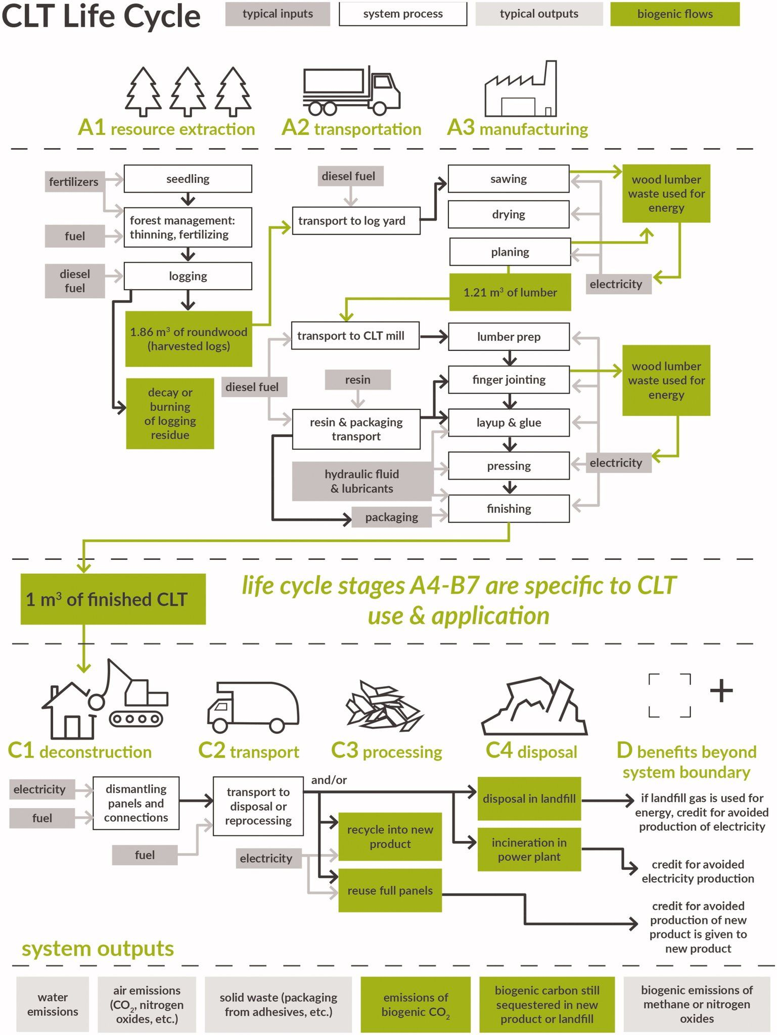 Eitcn On Twitter In 2021 Embodied Energy Environmental Impact Carbon Sequestration