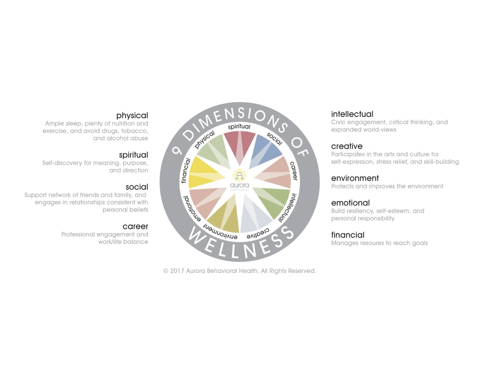 9 Dimensions of Wellness | Mental health | Mental health