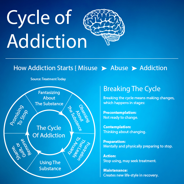 Treatment Today: Cycle of Addiction #addiction #addictiontreatment ...