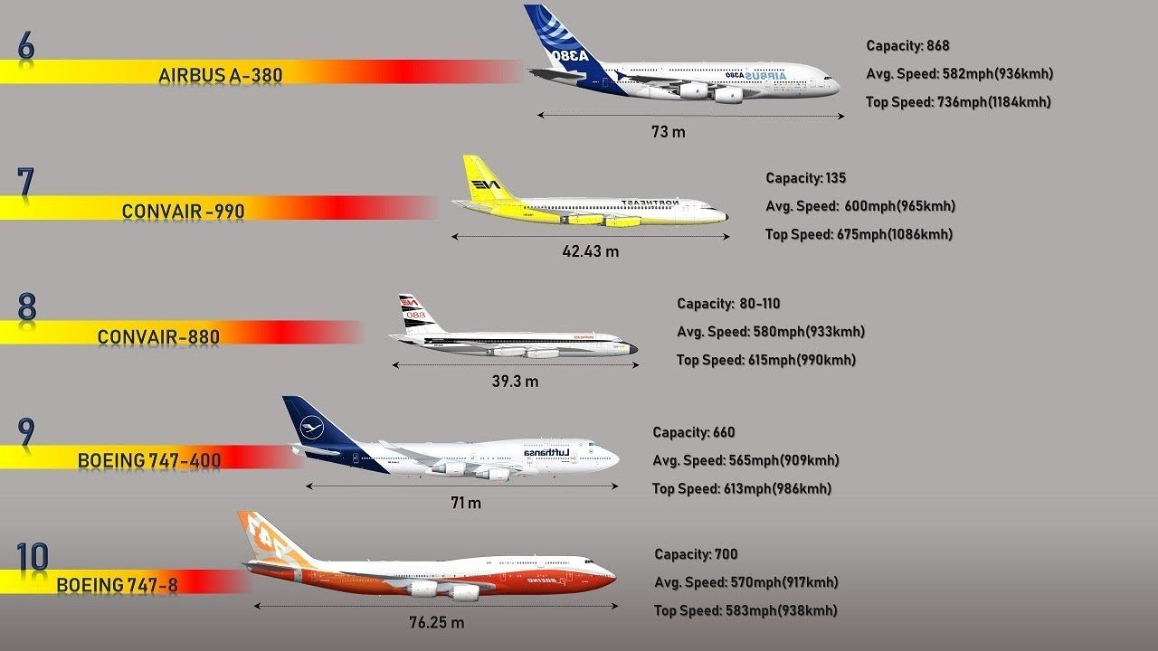 10 Fastest Passenger Planes In The World 2019 In 2020 With