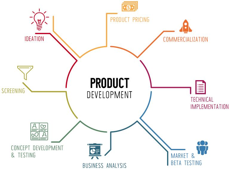 Convert Your Innovative Idea Into A Profitable Product Development Business Analysis Concept Development