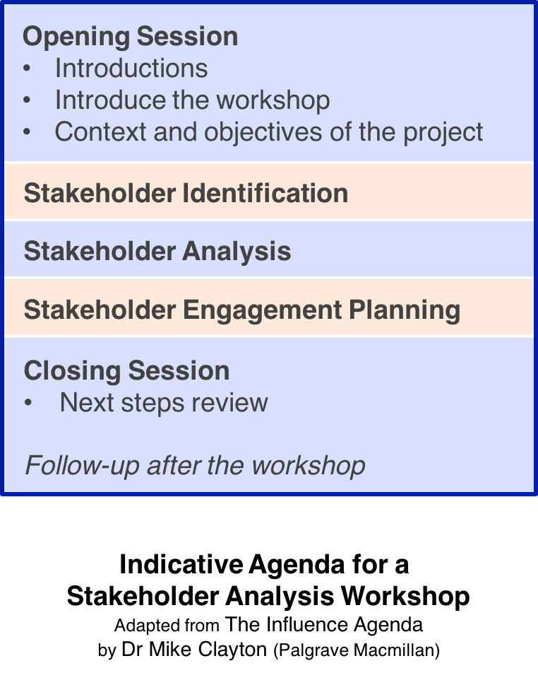 Indicative Agenda For Stakeholder Analysis Workshop