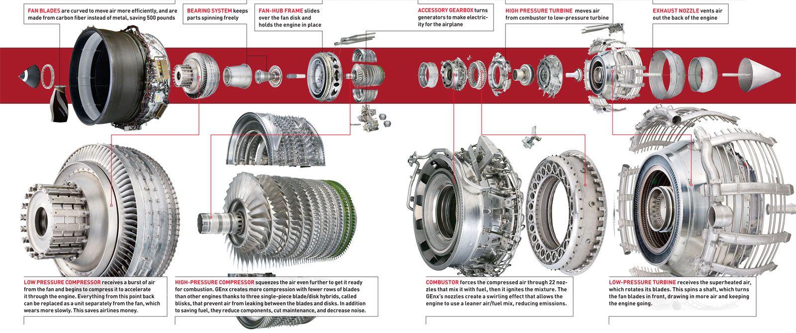 Boeing 787 Dreamliner GEnx engine Jet turbine, Jet